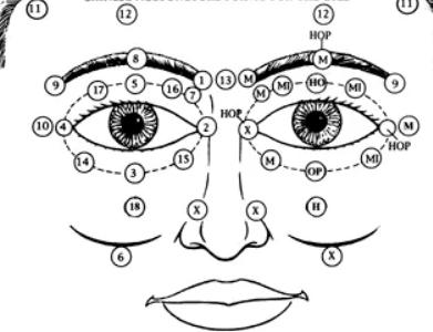 Exercices pour les yeux fatigués: méthode Bates