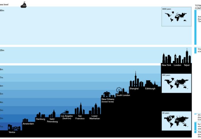 Quand Venise va disparaitre? Quelles villes sont à risque de disparition?